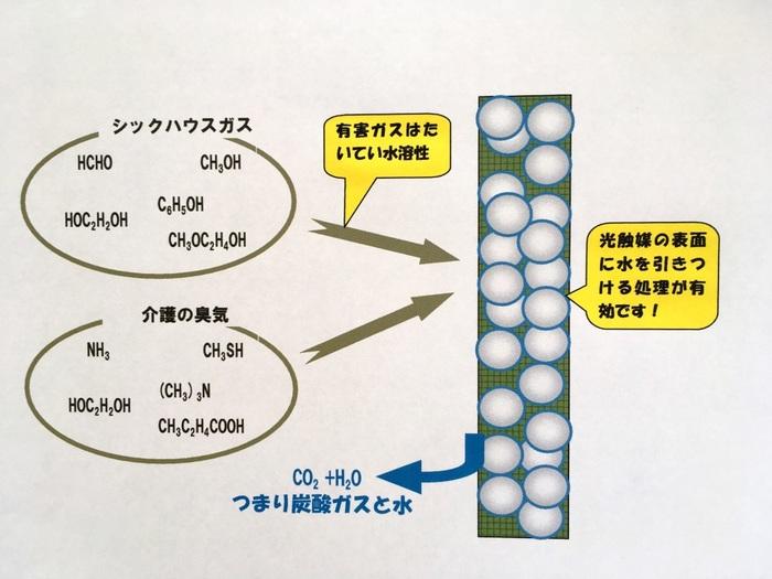 光触媒の消臭効果