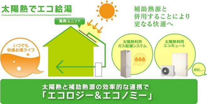 太陽熱でエコ給湯
