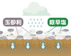 雨が降る度に、徐々に溶け出して除草効果を発揮します