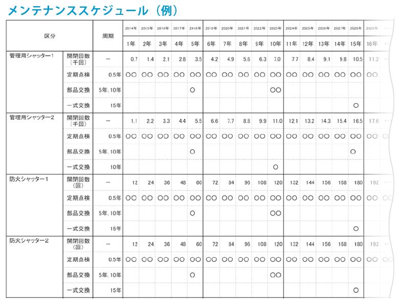 メンテナンススケジュール(例)