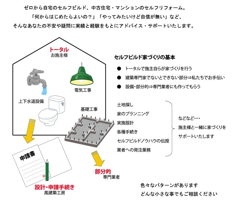 セルフビルド家づくりの基本 家づくりをサポート