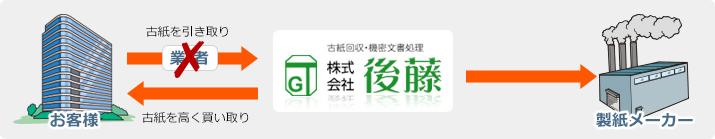 お客様→株式会社後藤→製紙メーカー