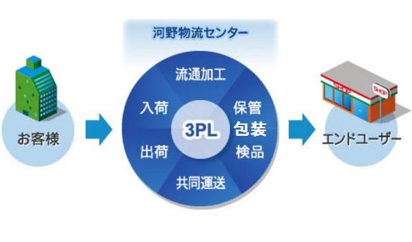 3PL 図解