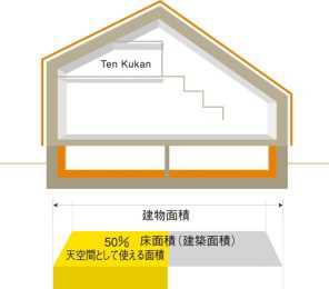 屋根裏の空間を利用