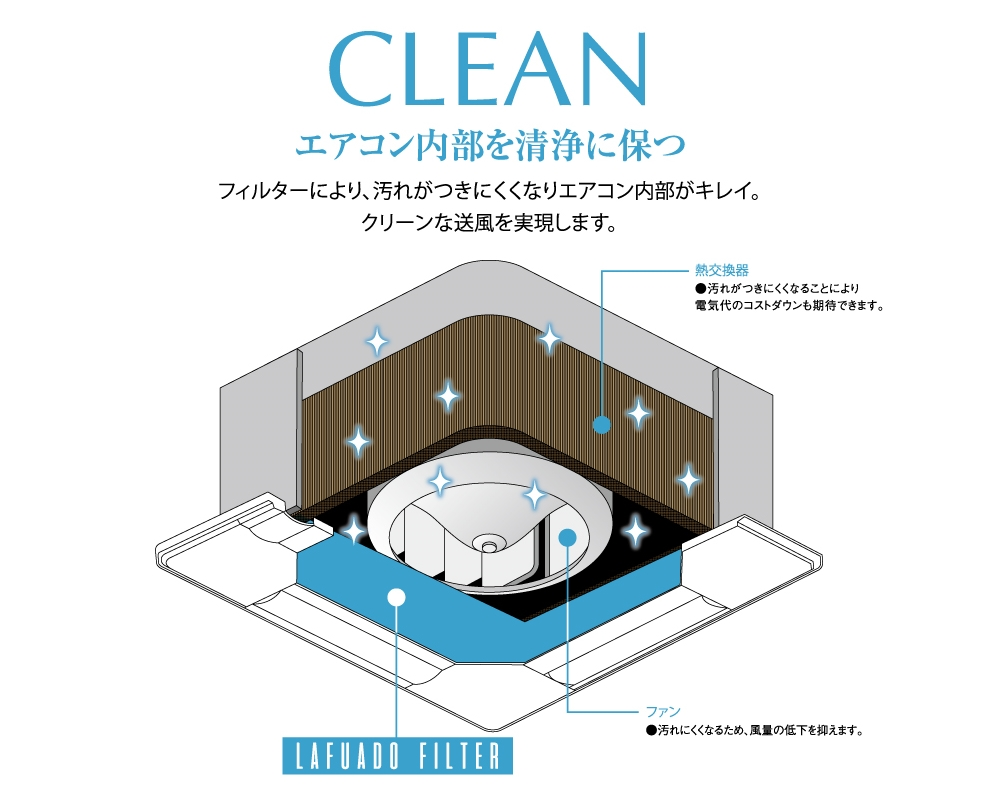 フィルターにより、汚れがつきにくくなりエアコン内部がきれい