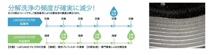 分解洗浄の頻度が家訓実に減少