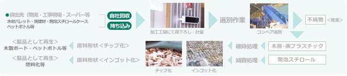 産業廃棄物処理事業部の業務フロー