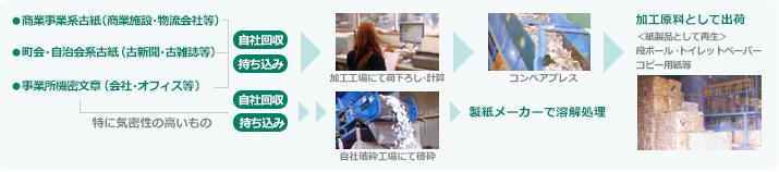 古紙再生事業部の業務フロー