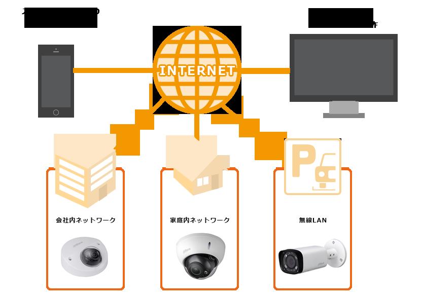 ネットワークカメラのイメージ