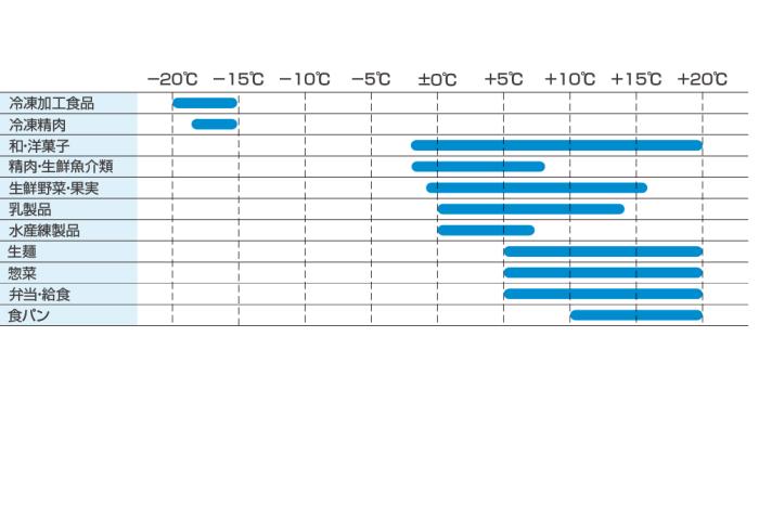 品目別輸送温度帯の目安(デンソー資料)