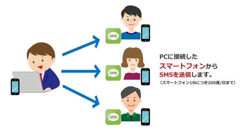 PCに接続した スマートフォンから SMS(ショートメール)を送信します。