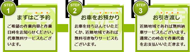 まずはご予約→お車をお預かり→お引き渡し