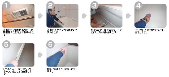 浴室クリーニングの手順