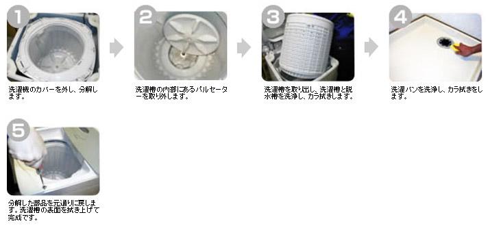 洗濯槽クリーニングの手順
