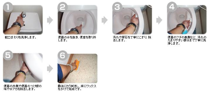トイレクリーニングの手順