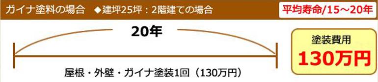ガイナ塗装の場合◆建坪25坪:2階建ての場合