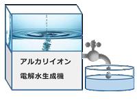 アルカリイオン電解水生成機
