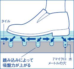 SGSによる滑り止めの原理
