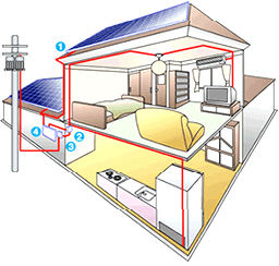 太陽光発電のしくみ