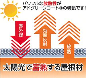 パワフルな放熱性がアドグリーンコートの特徴です!