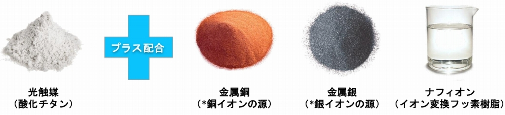 Cutalyst+成分