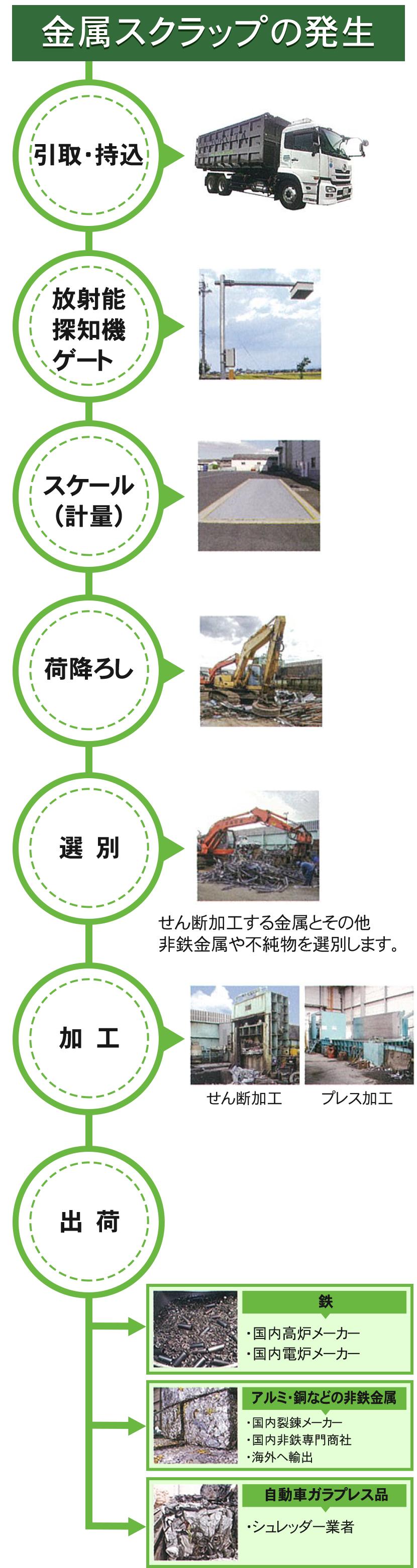 金属リサイクルワークフロー