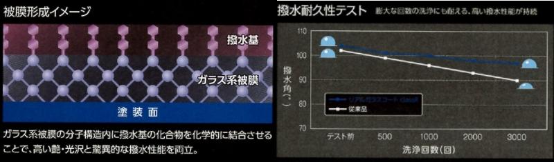 被膜形成イメージ 撥水耐久性テスト