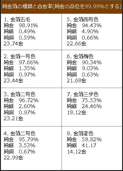 純金箔の種類と合金率