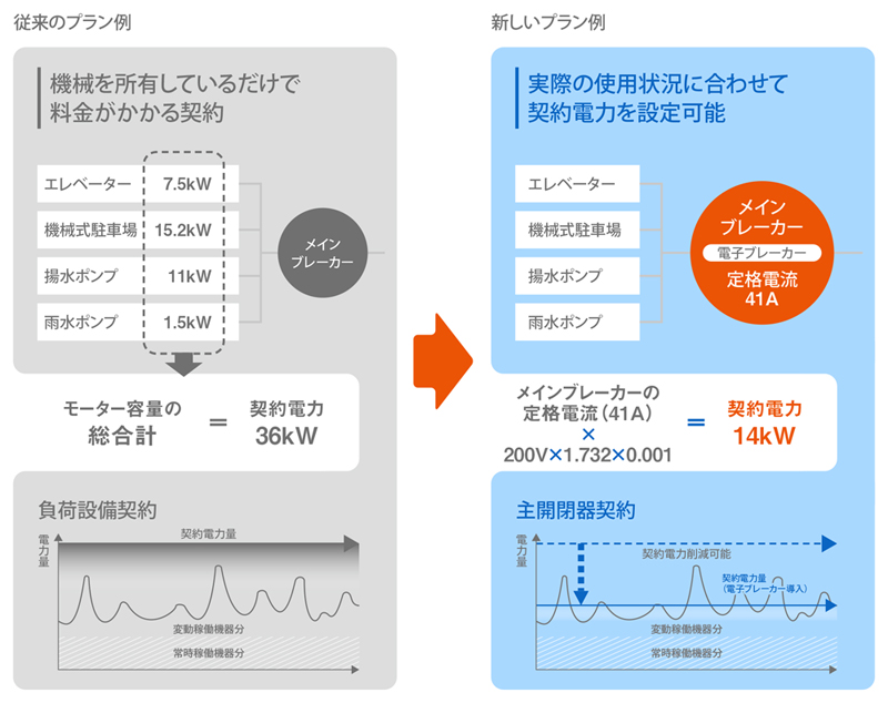 電子ブレーカーによる電気コスト削減例